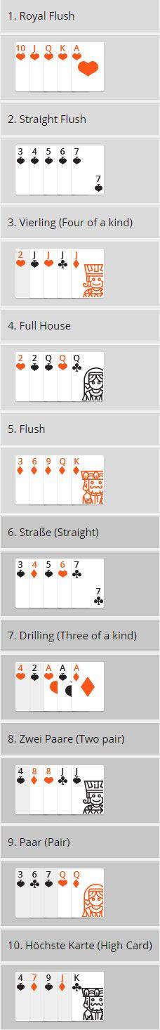 Poker Hände Reihenfolge