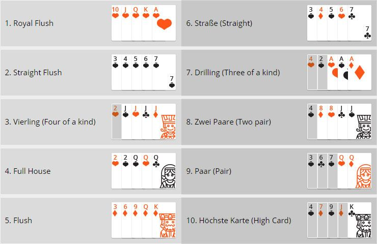 Pokern Wertigkeit